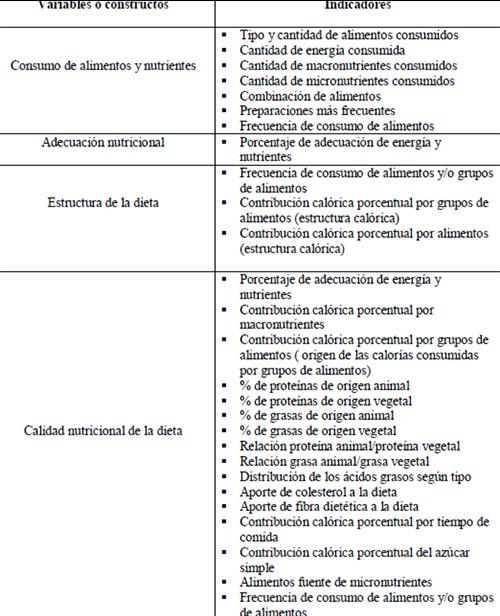 Evaluación del consumo de alimentos como campo de investigación en ...