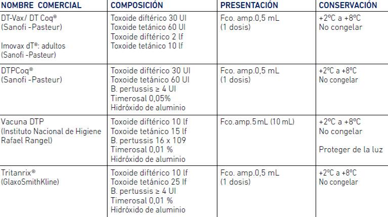 componentes de la vacuna dt